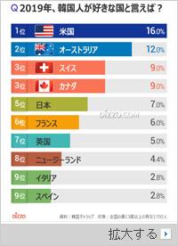 韓国人が好きな国1位は米国、日本は?